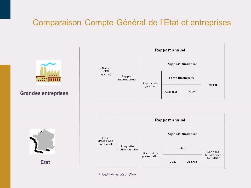 Comparaison Compte Général de l'Etat et entreprises