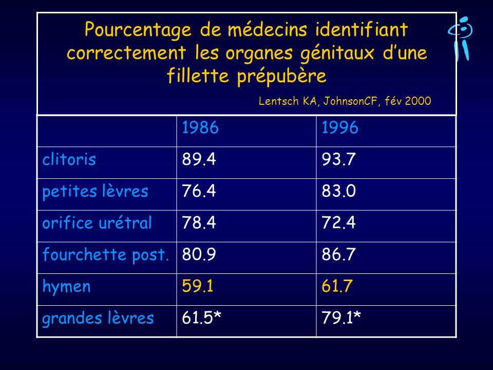 Pourcentage de médecins identifiant correctement les organes génitaux d'une fillette prépubère Lentsch KA, JohnsonCF, fév 2000
