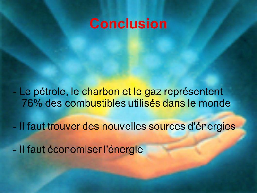 - Le pétrole, le charbon et le gaz représentent 76% des combustibles utilisés dans le monde