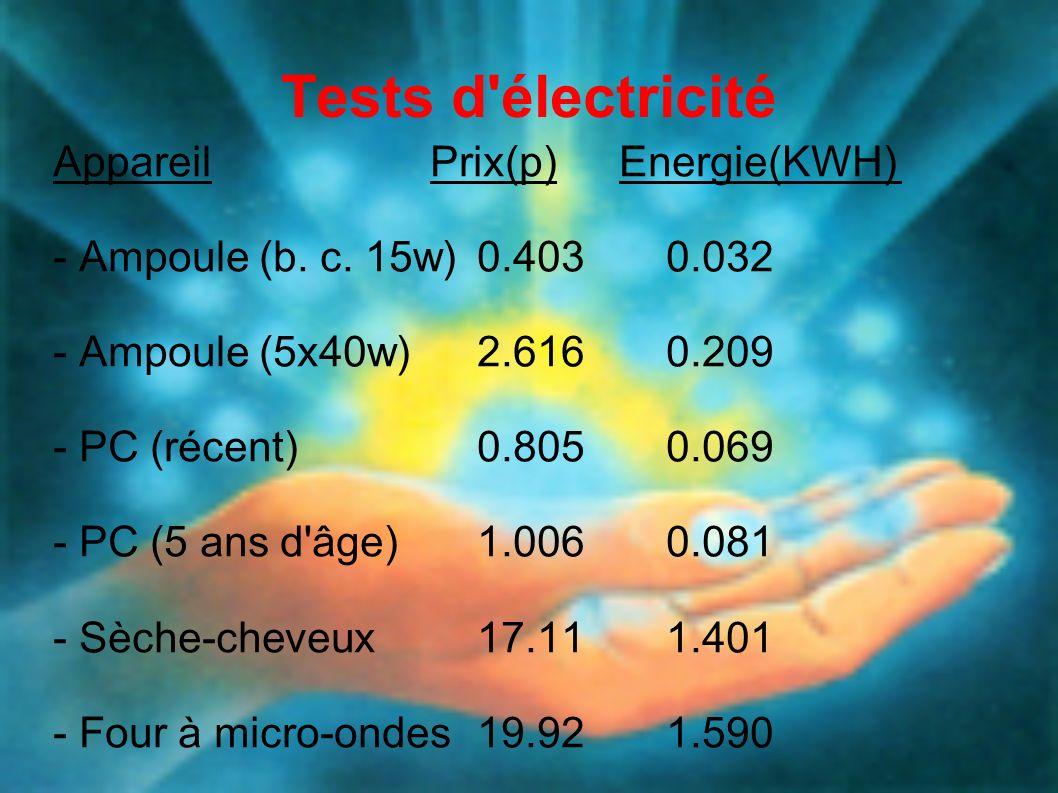 Tests d électricité Appareil Prix(p) Energie(KWH)