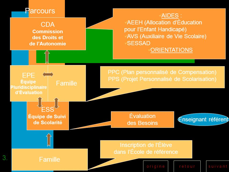 Parcours CDA EPE Famille ESS Famille 3. AIDES :