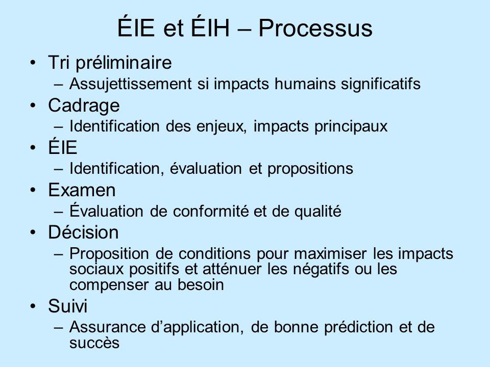 ÉIE et ÉIH – Processus Tri préliminaire Cadrage ÉIE Examen Décision