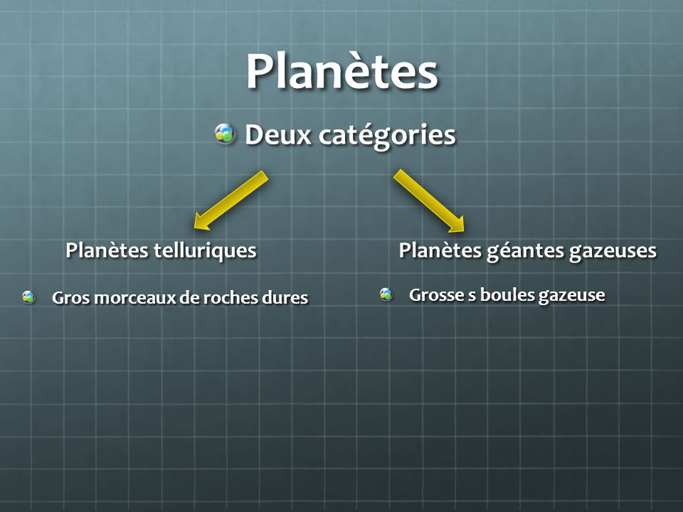Planètes Deux catégories Planètes telluriques