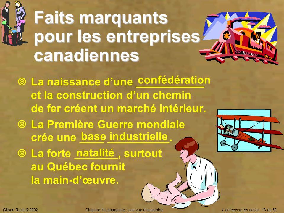 Faits marquants pour les entreprises canadiennes