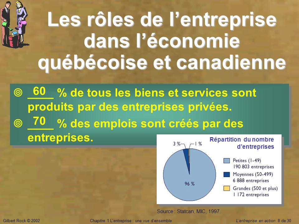 Les rôles de l'entreprise dans l'économie québécoise et canadienne