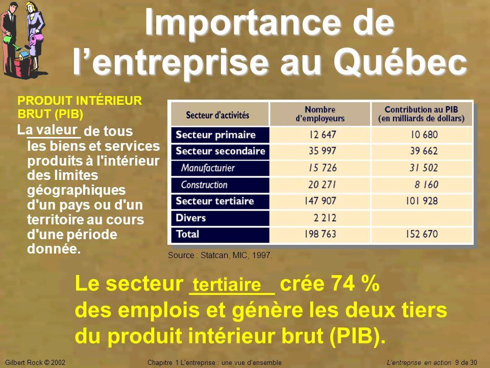 Importance de l'entreprise au Québec