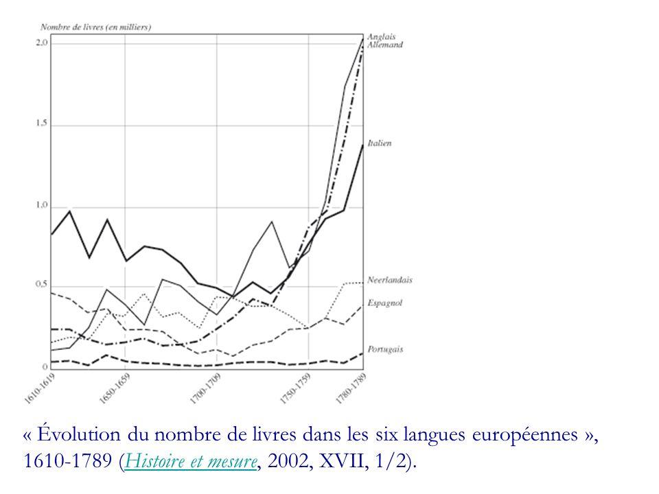 « Évolution du nombre de livres dans les six langues européennes », 1610-1789 (Histoire et mesure, 2002, XVII, 1/2).