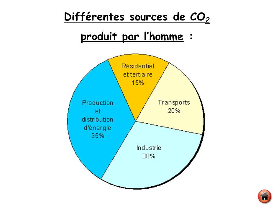 Différentes sources de CO2
