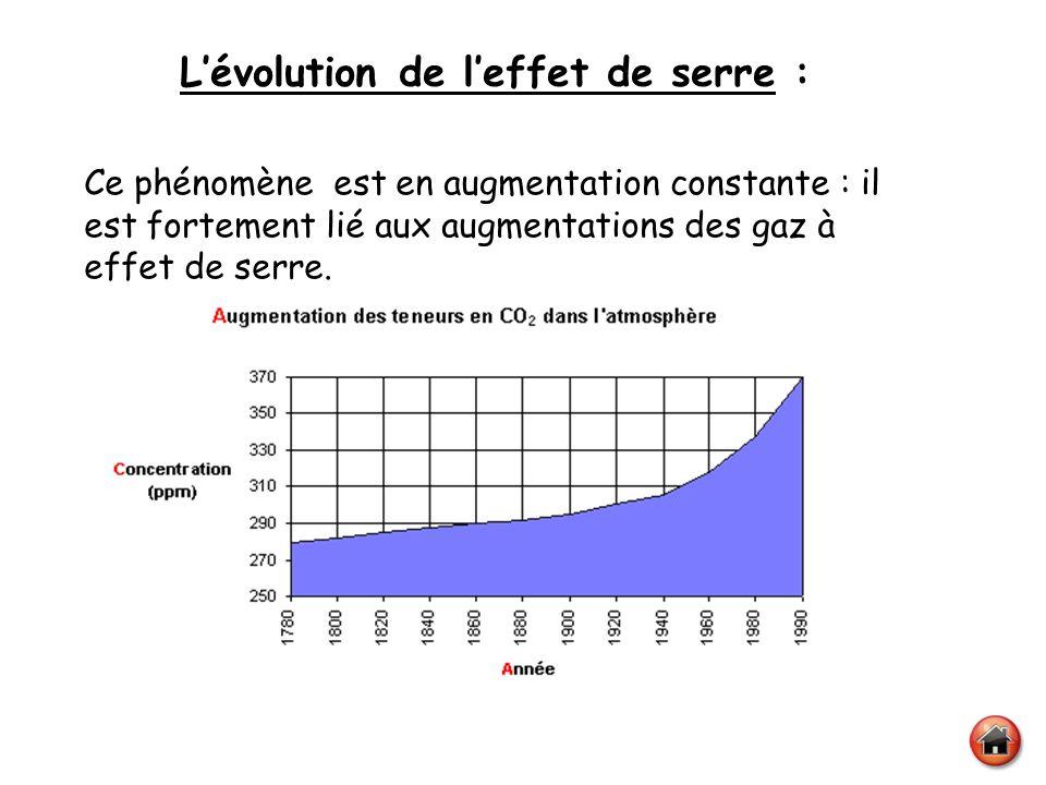 L'évolution de l'effet de serre :