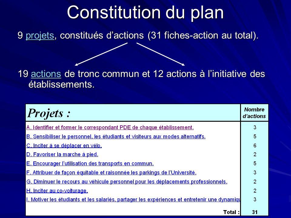 Constitution du plan 9 projets, constitués d'actions (31 fiches-action au total).