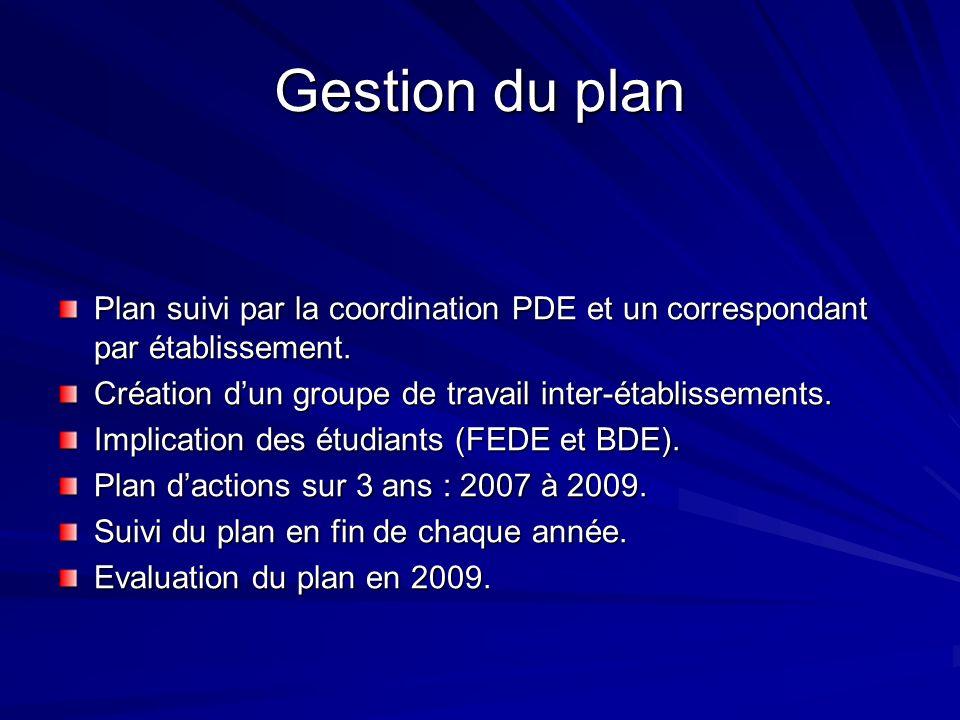 Gestion du plan Plan suivi par la coordination PDE et un correspondant par établissement. Création d'un groupe de travail inter-établissements.