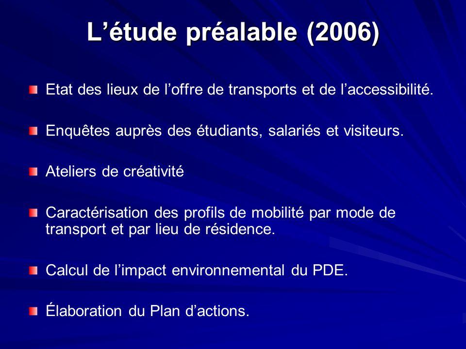 L'étude préalable (2006) Etat des lieux de l'offre de transports et de l'accessibilité. Enquêtes auprès des étudiants, salariés et visiteurs.