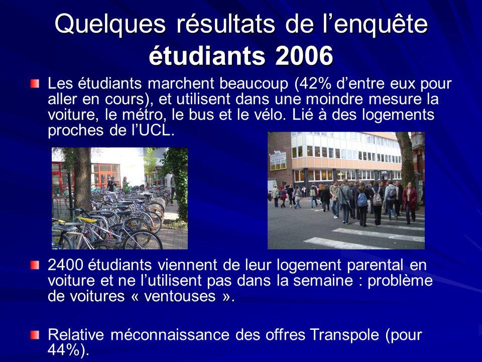 Quelques résultats de l'enquête étudiants 2006