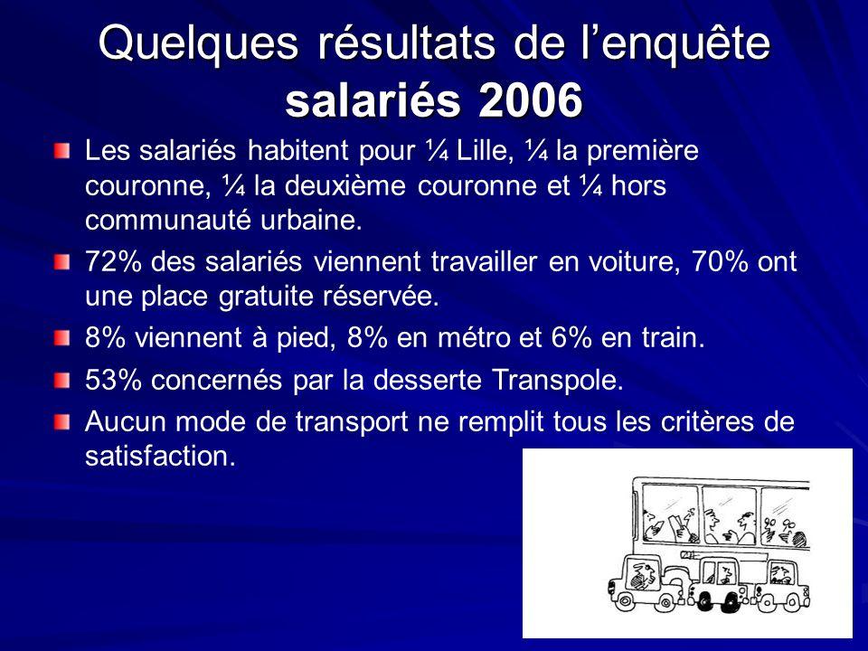Quelques résultats de l'enquête salariés 2006