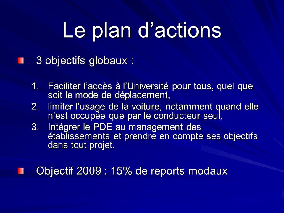 Le plan d'actions 3 objectifs globaux :