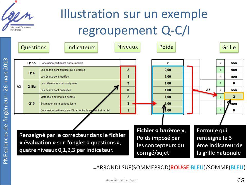 Illustration sur un exemple regroupement Q-C/I