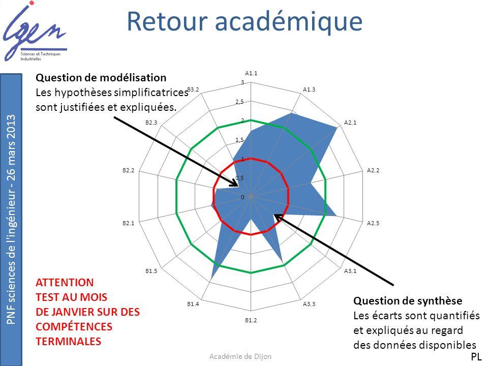 Retour académique Question de modélisation