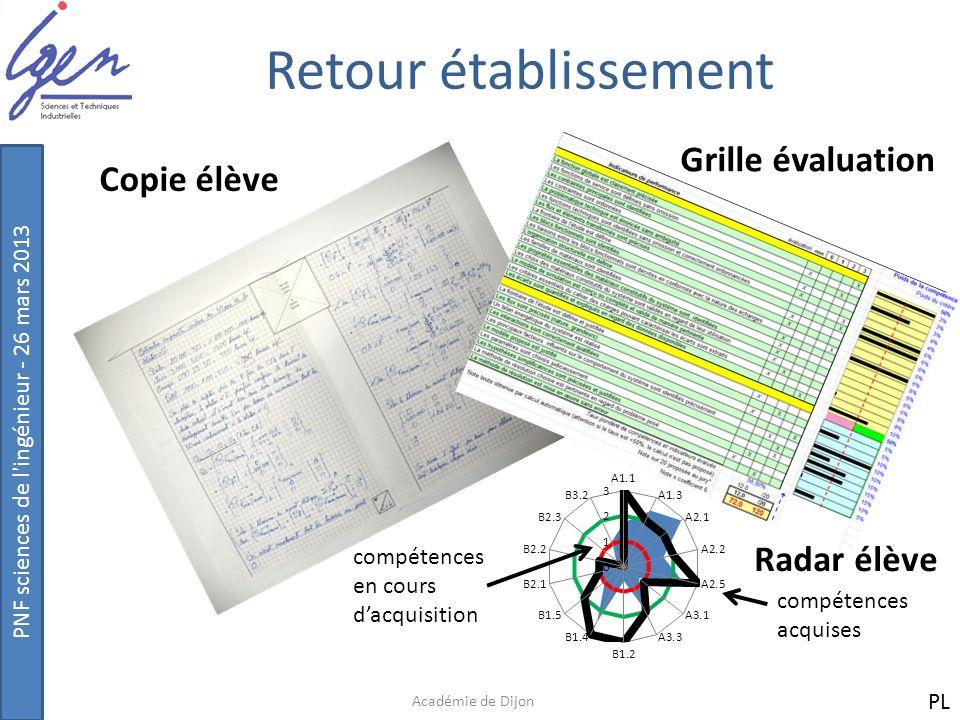 Retour établissement Grille évaluation Copie élève Radar élève