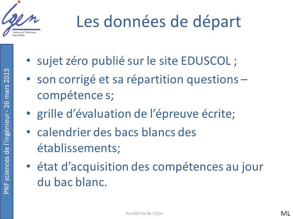 Les données de départ sujet zéro publié sur le site EDUSCOL ;