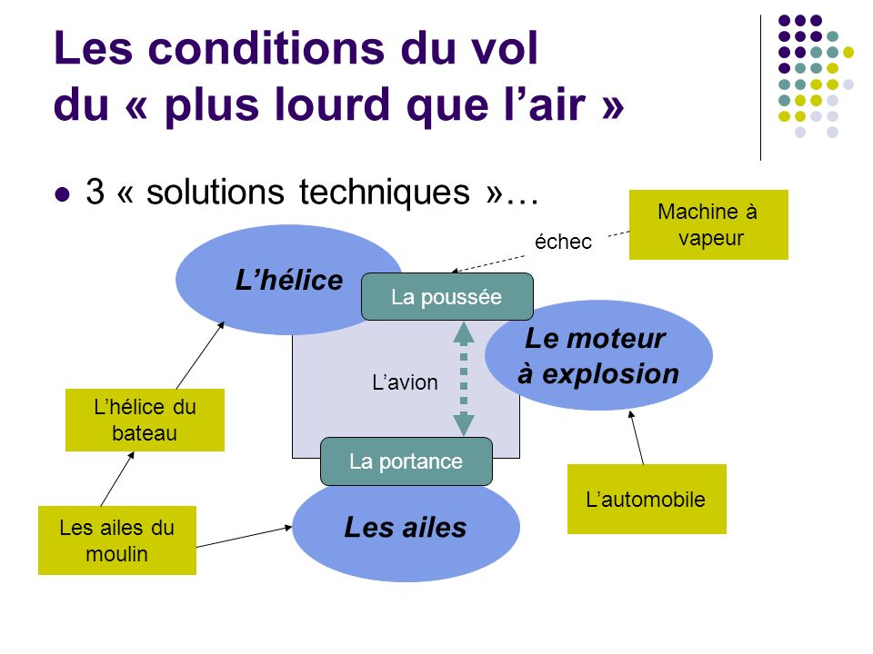 Les conditions du vol du « plus lourd que l'air »