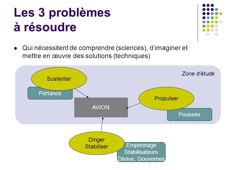 Les 3 problèmes à résoudre