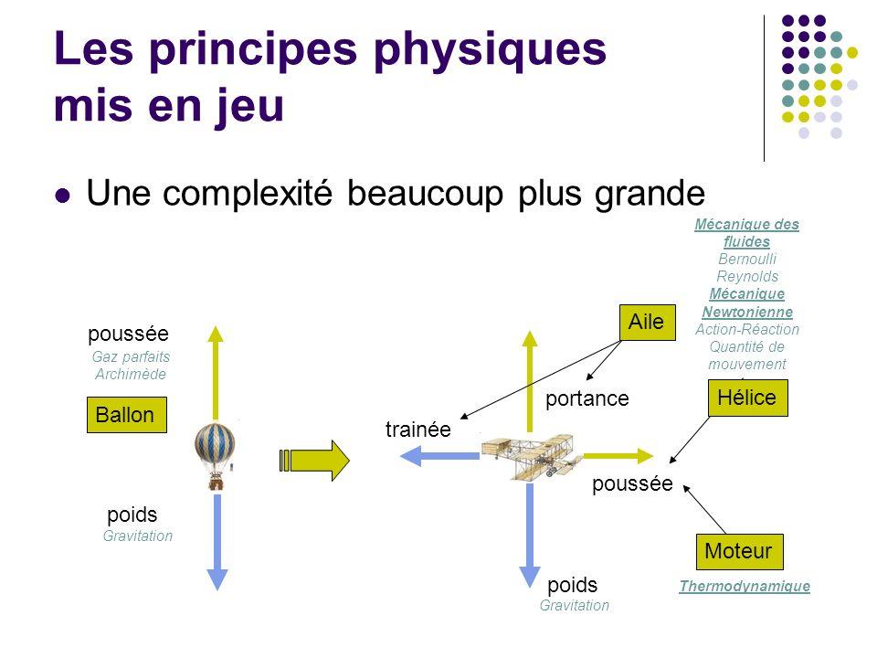 Les principes physiques mis en jeu