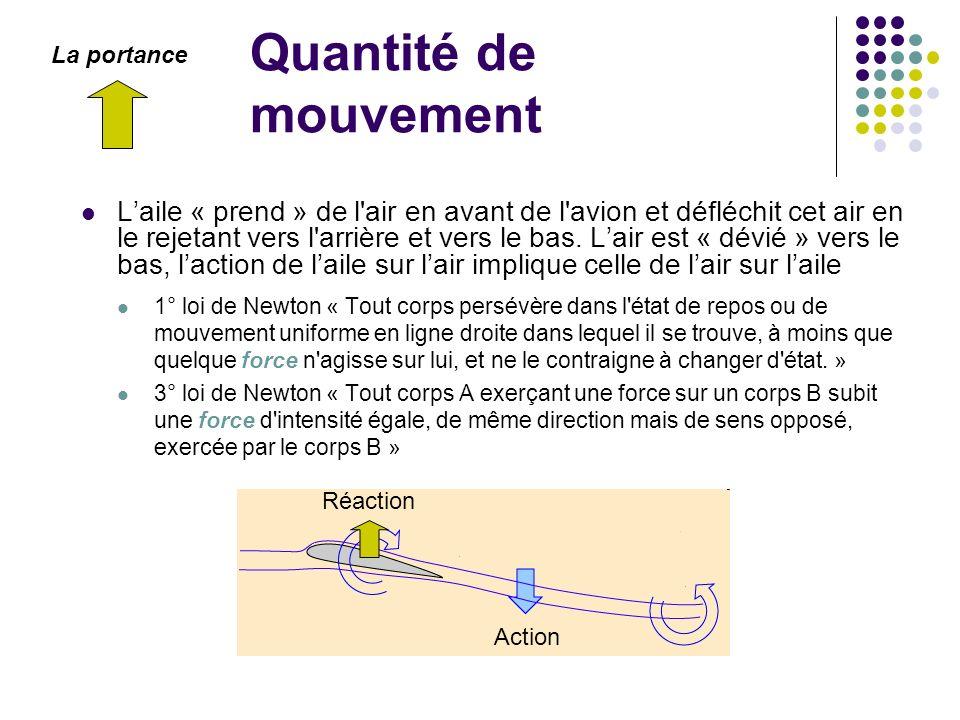 Quantité de mouvement La portance.