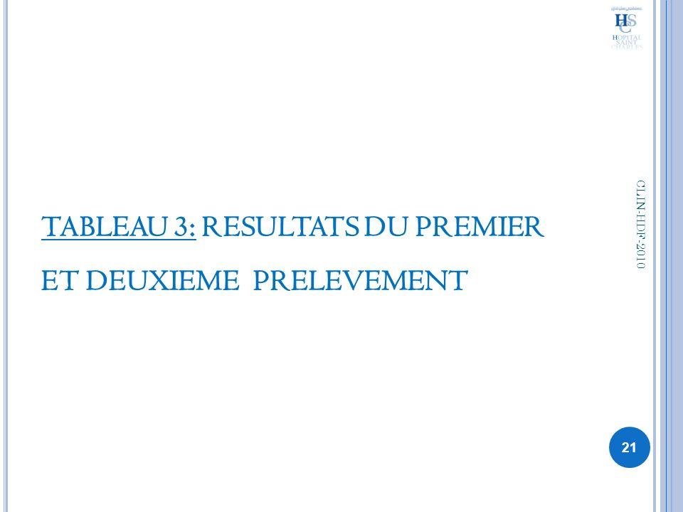 TABLEAU 3: RESULTATS DU PREMIER ET DEUXIEME PRELEVEMENT