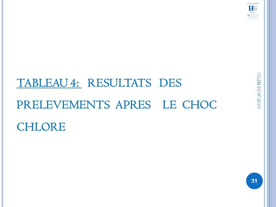 TABLEAU 4: RESULTATS DES PRELEVEMENTS APRES LE CHOC CHLORE