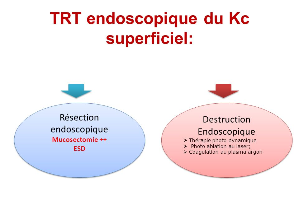 TRT endoscopique du Kc superficiel: