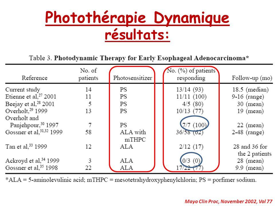 Photothérapie Dynamique résultats:
