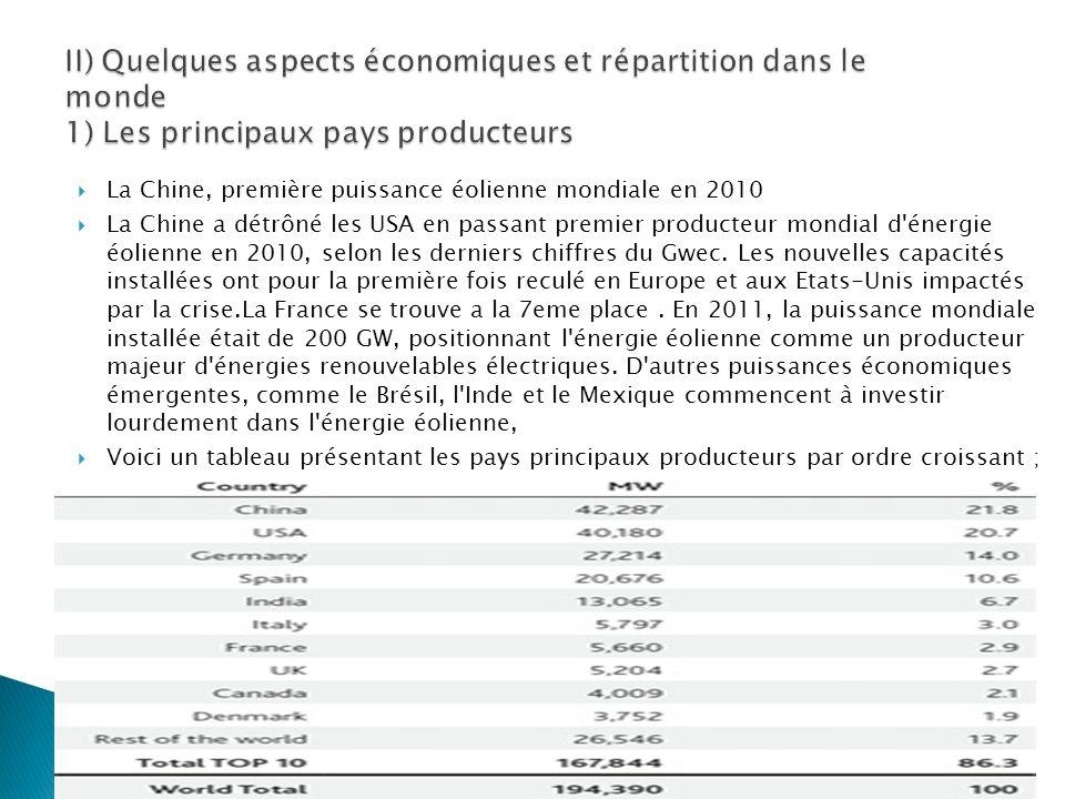 II) Quelques aspects économiques et répartition dans le monde 1) Les principaux pays producteurs