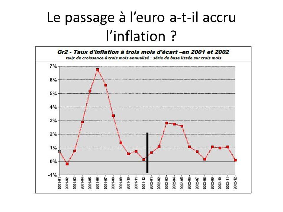 Le passage à l'euro a-t-il accru l'inflation