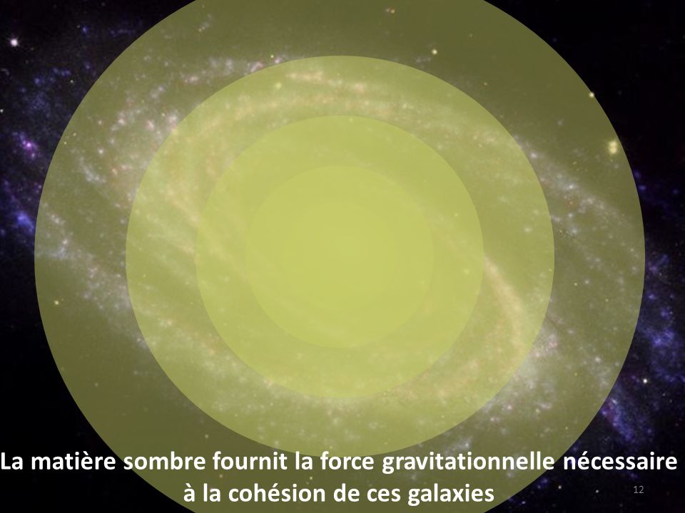 La matière sombre fournit la force gravitationnelle nécessaire à la cohésion de ces galaxies