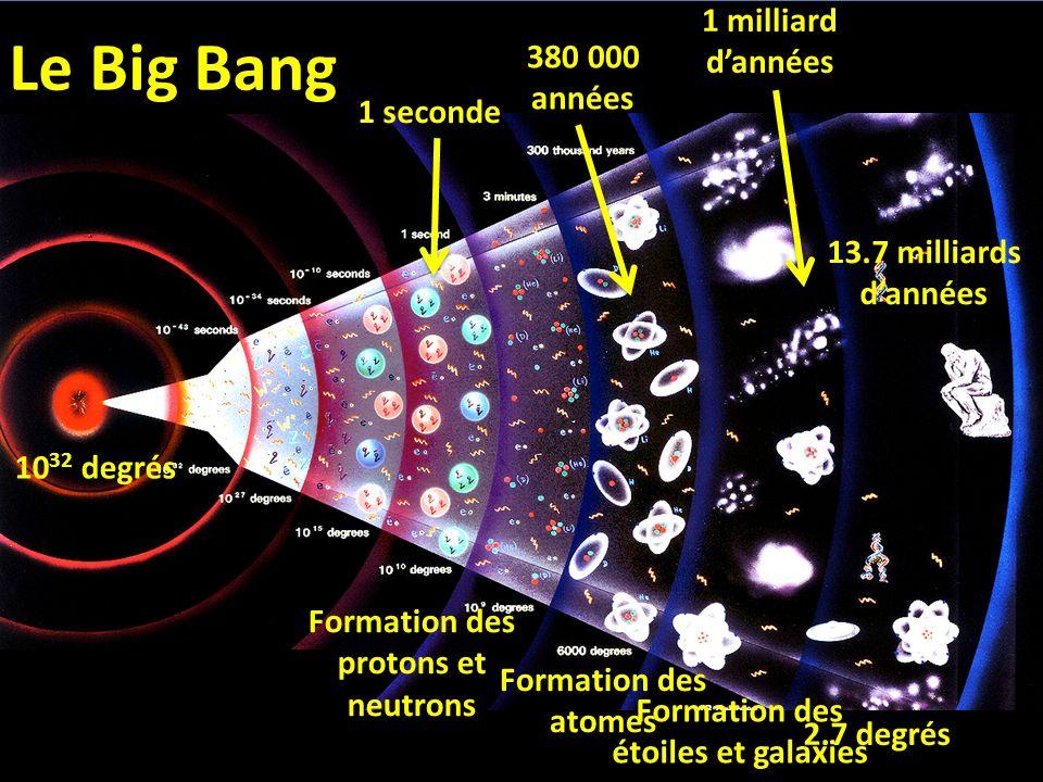 Formation des étoiles et galaxies Formation des protons et neutrons