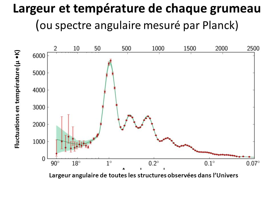 Largeur et température de chaque grumeau (ou spectre angulaire mesuré par Planck)
