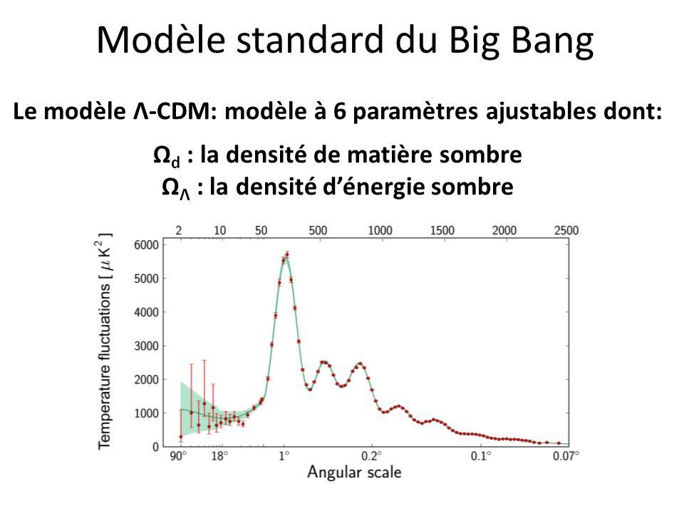Modèle standard du Big Bang