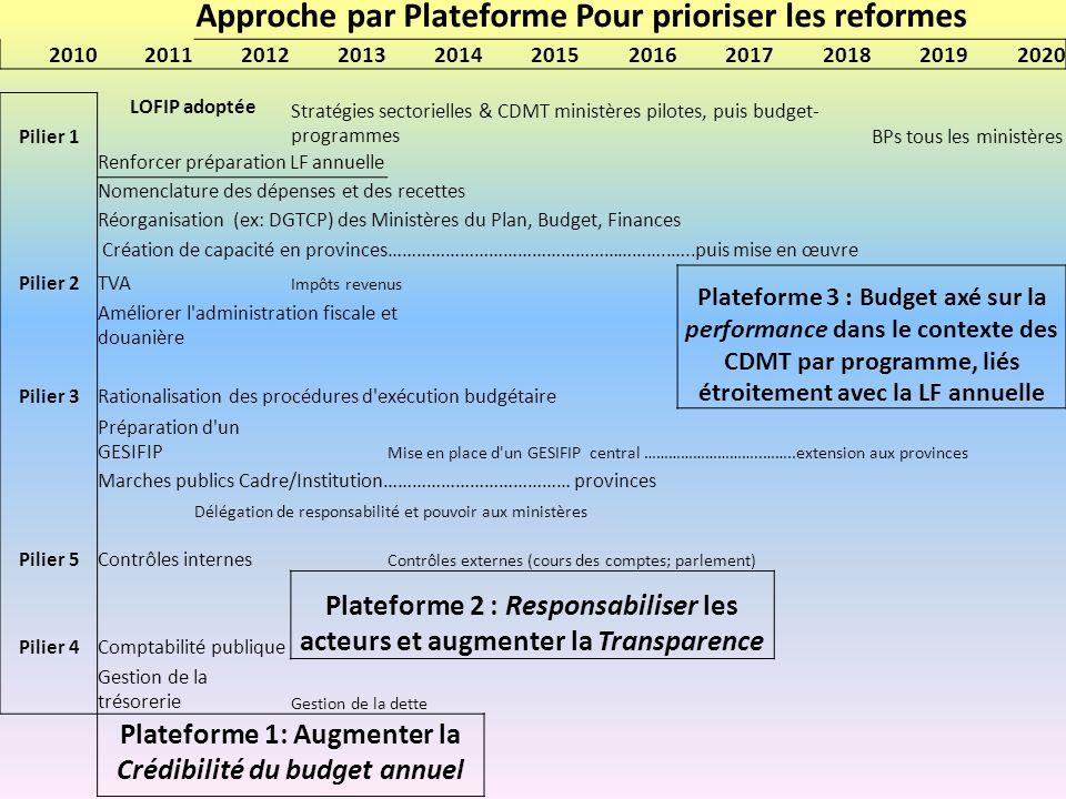 Approche par Plateforme Pour prioriser les reformes