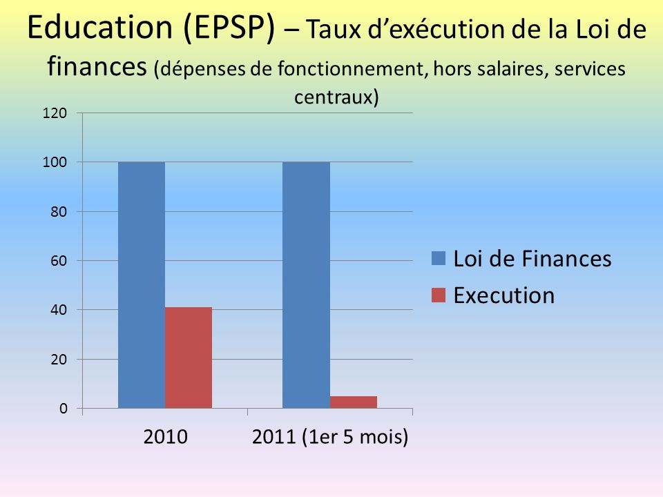 Education (EPSP) – Taux d'exécution de la Loi de finances (dépenses de fonctionnement, hors salaires, services centraux)