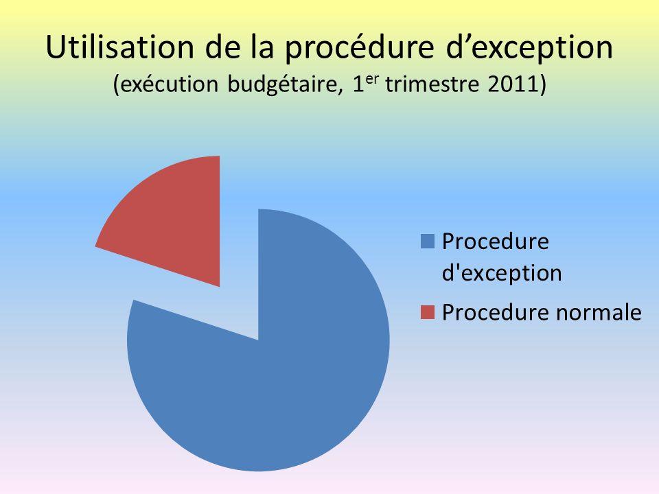 Utilisation de la procédure d'exception (exécution budgétaire, 1er trimestre 2011)