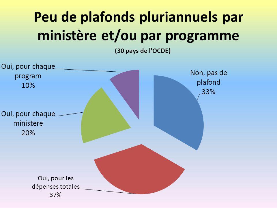 Peu de plafonds pluriannuels par ministère et/ou par programme