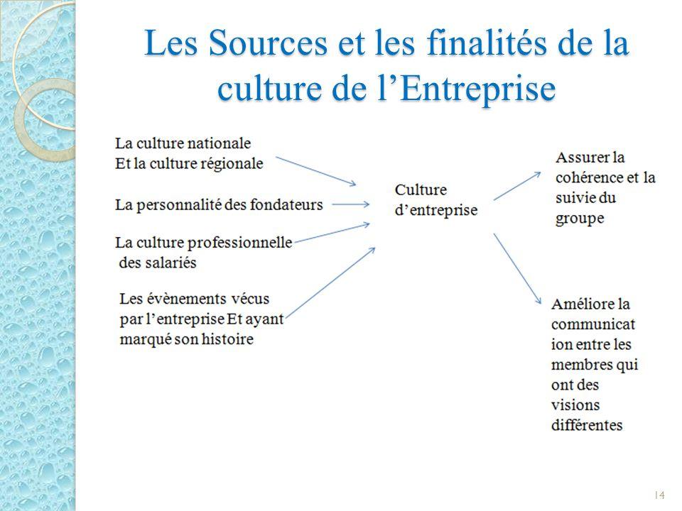 Les Sources et les finalités de la culture de l'Entreprise