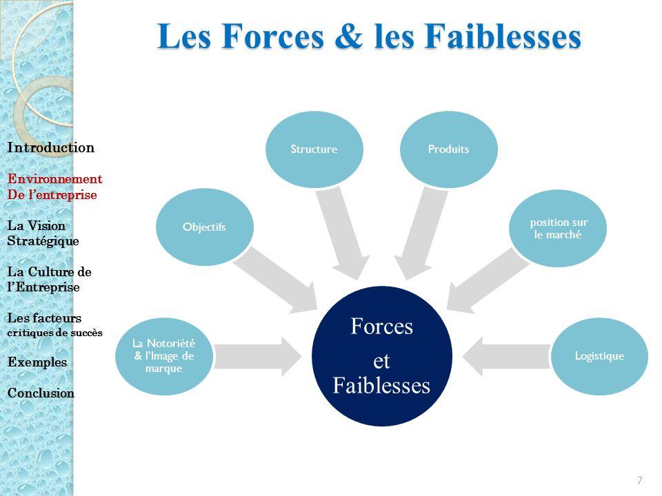 Les Forces & les Faiblesses