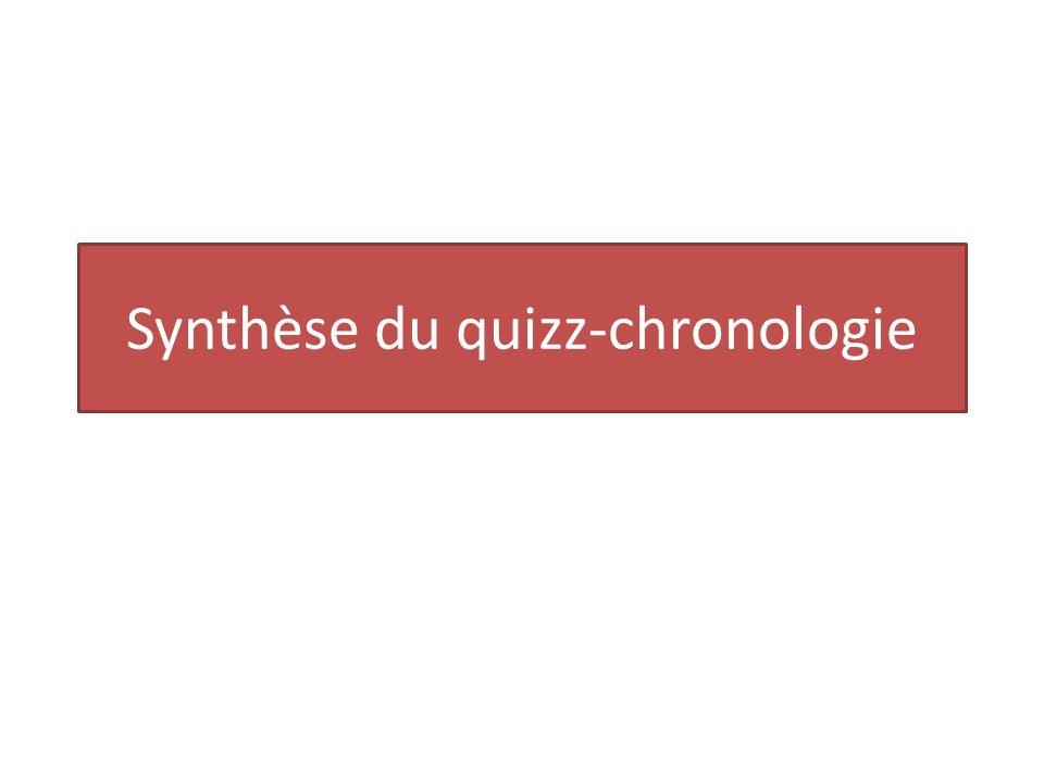 Synthèse du quizz-chronologie