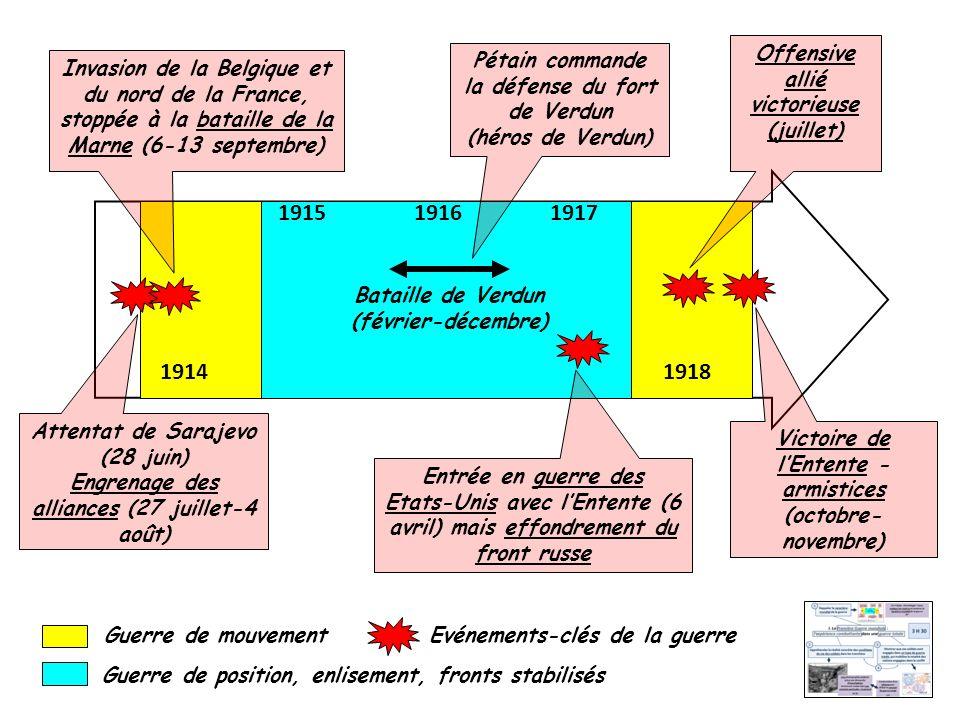 1915 1916 1917 1914 1918 Offensive allié victorieuse (juillet)
