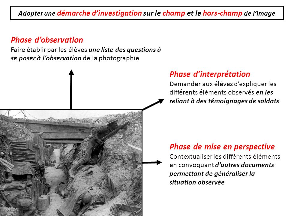 Phase d'interprétation