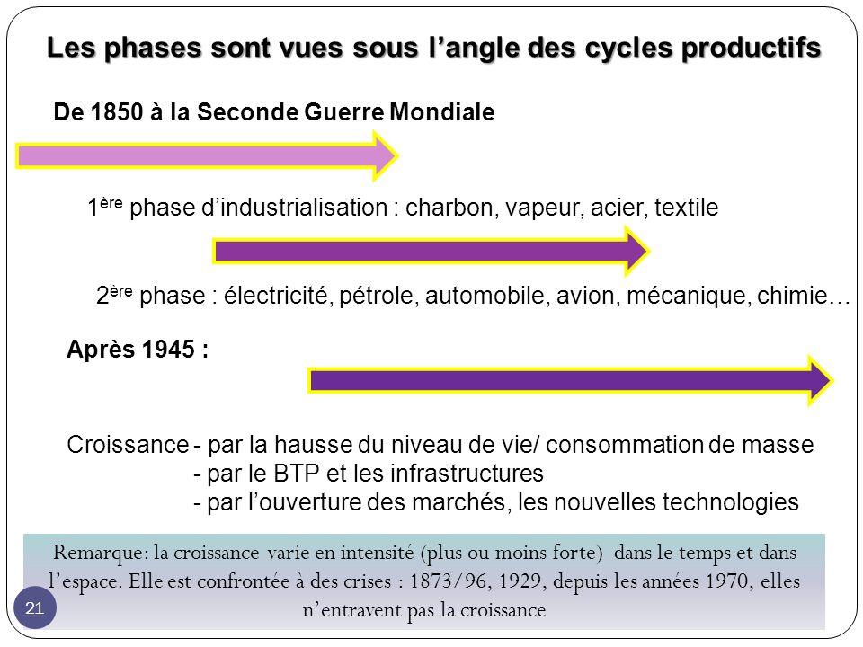 Les phases sont vues sous l'angle des cycles productifs