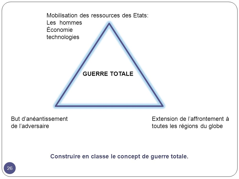 Mobilisation des ressources des Etats: