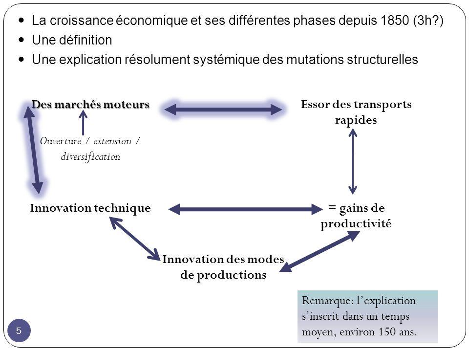 La croissance économique et ses différentes phases depuis 1850 (3h )