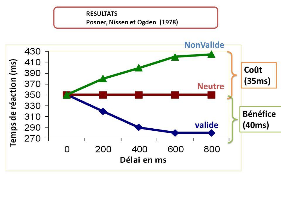 NonValide Coût (35ms) Neutre Bénéfice (40ms) valide RESULTATS